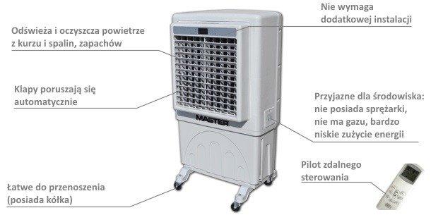 opis i funkcje klimatyzatora przenosnego master bc 60